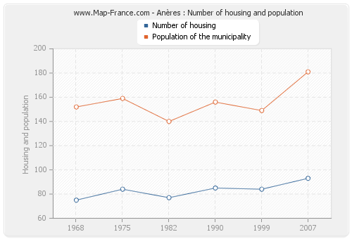 Anères : Number of housing and population