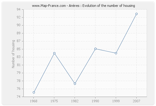 Anères : Evolution of the number of housing