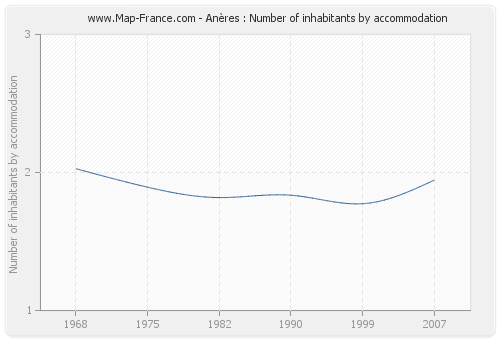 Anères : Number of inhabitants by accommodation