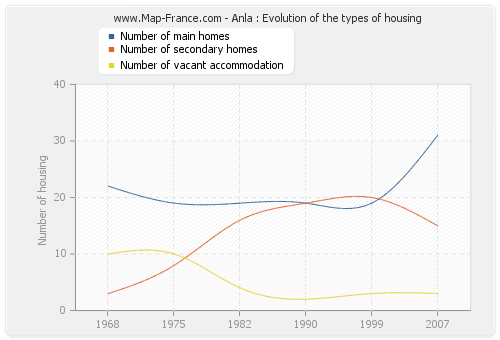 Anla : Evolution of the types of housing