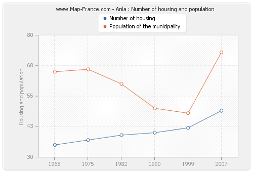 Anla : Number of housing and population