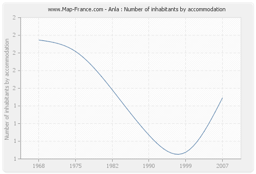 Anla : Number of inhabitants by accommodation
