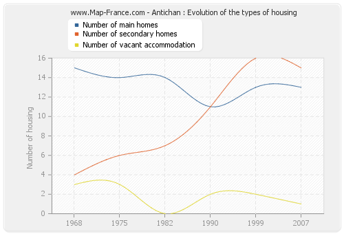 Antichan : Evolution of the types of housing
