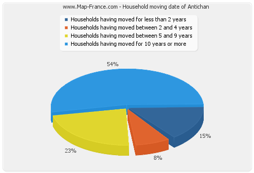 Household moving date of Antichan