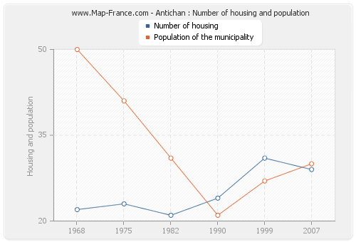Antichan : Number of housing and population