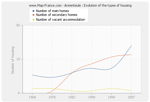 Armenteule : Evolution of the types of housing