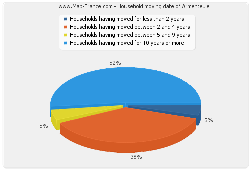 Household moving date of Armenteule