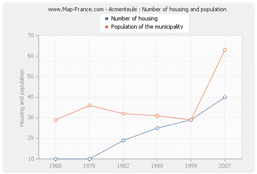 Armenteule : Number of housing and population