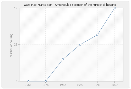 Armenteule : Evolution of the number of housing