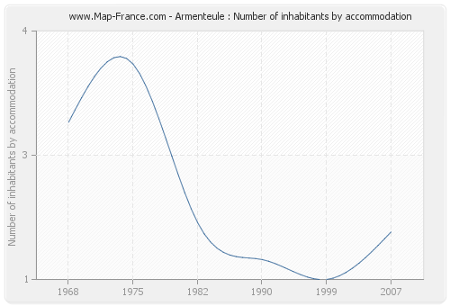 Armenteule : Number of inhabitants by accommodation