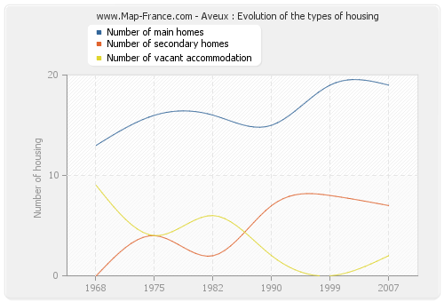 Aveux : Evolution of the types of housing