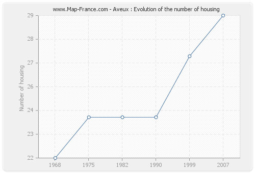 Aveux : Evolution of the number of housing