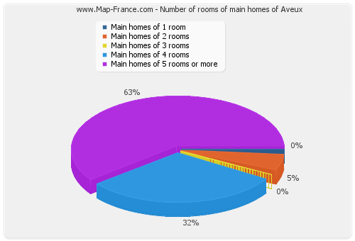 Number of rooms of main homes of Aveux