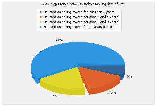 Household moving date of Bize