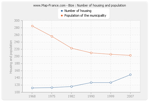 Bize : Number of housing and population