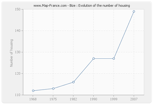 Bize : Evolution of the number of housing