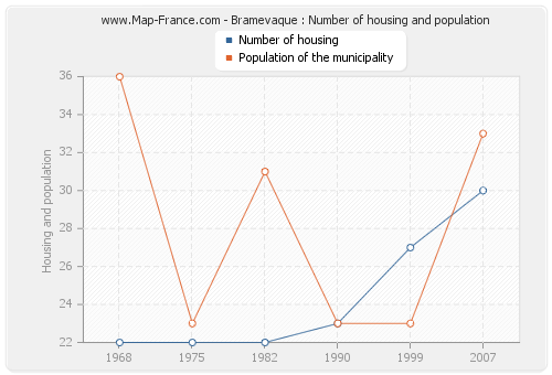 Bramevaque : Number of housing and population