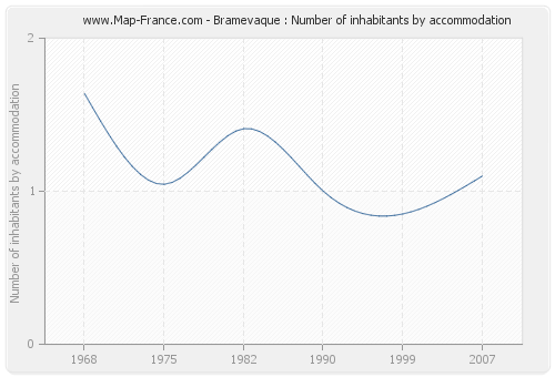 Bramevaque : Number of inhabitants by accommodation