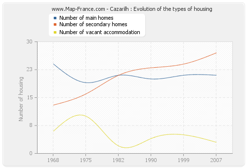 Cazarilh : Evolution of the types of housing