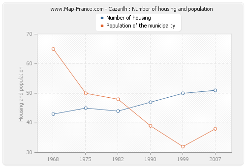 Cazarilh : Number of housing and population