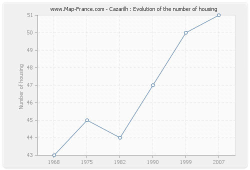 Cazarilh : Evolution of the number of housing