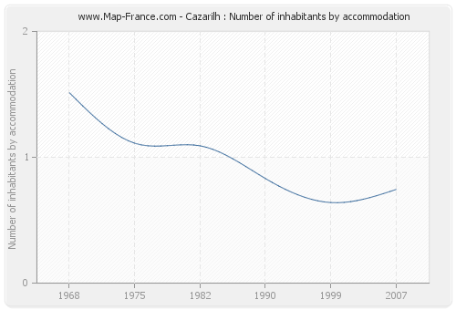 Cazarilh : Number of inhabitants by accommodation