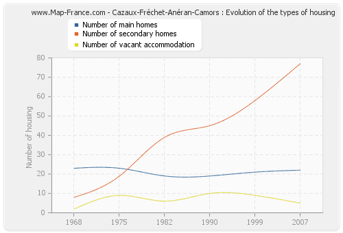 Cazaux-Fréchet-Anéran-Camors : Evolution of the types of housing