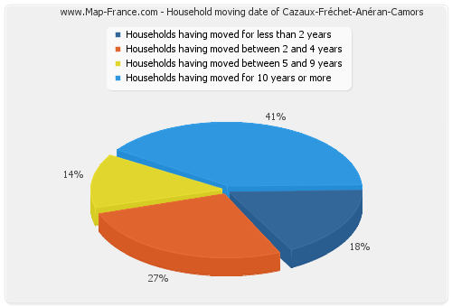 Household moving date of Cazaux-Fréchet-Anéran-Camors