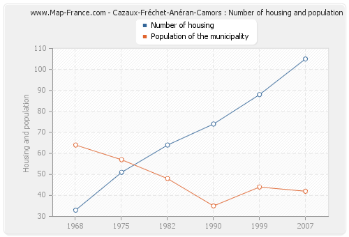 Cazaux-Fréchet-Anéran-Camors : Number of housing and population