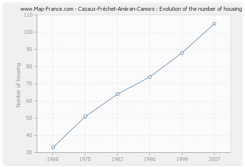 Cazaux-Fréchet-Anéran-Camors : Evolution of the number of housing