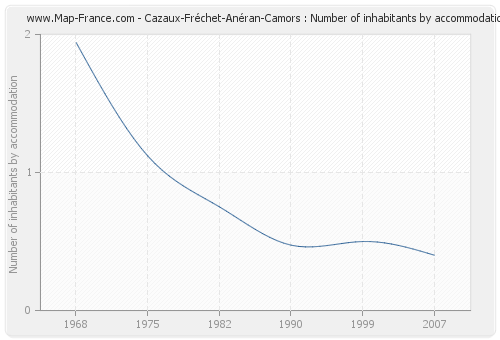 Cazaux-Fréchet-Anéran-Camors : Number of inhabitants by accommodation