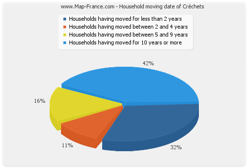 Household moving date of Créchets