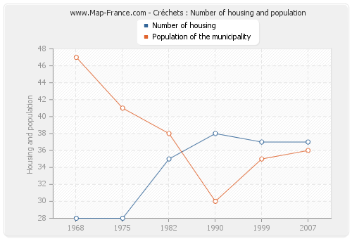 Créchets : Number of housing and population