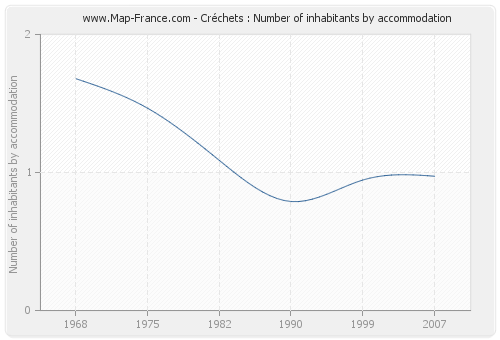 Créchets : Number of inhabitants by accommodation