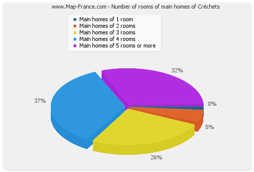 Number of rooms of main homes of Créchets