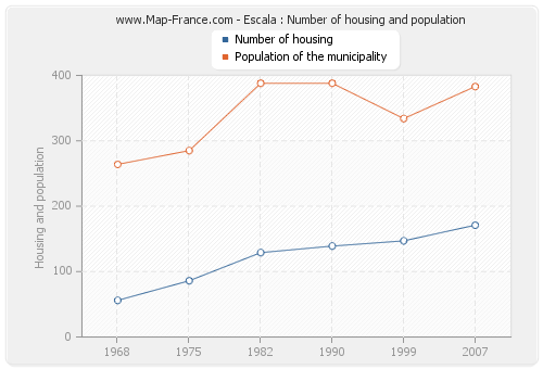 Escala : Number of housing and population