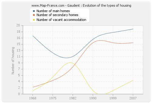 Gaudent : Evolution of the types of housing