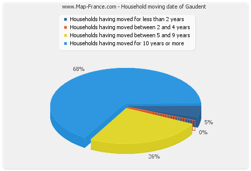 Household moving date of Gaudent