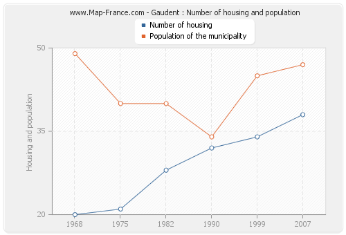 Gaudent : Number of housing and population