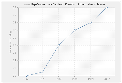 Gaudent : Evolution of the number of housing