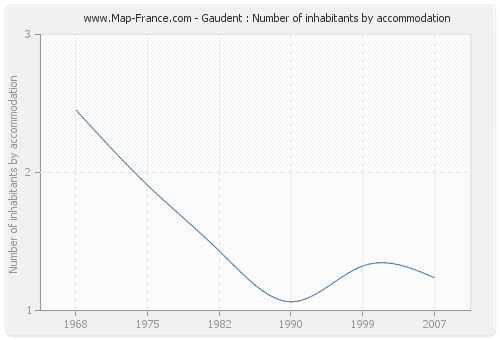 Gaudent : Number of inhabitants by accommodation