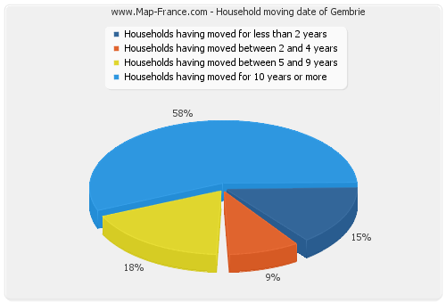 Household moving date of Gembrie