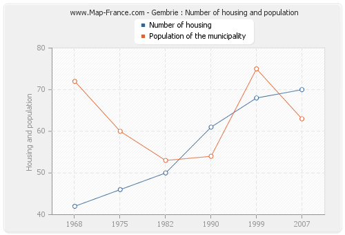 Gembrie : Number of housing and population