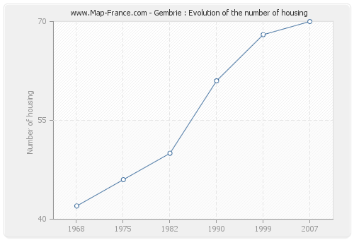 Gembrie : Evolution of the number of housing