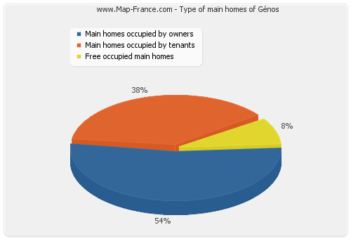 Type of main homes of Génos