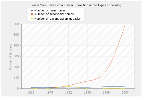 Germ : Evolution of the types of housing