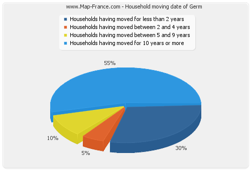 Household moving date of Germ