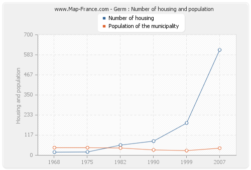 Germ : Number of housing and population