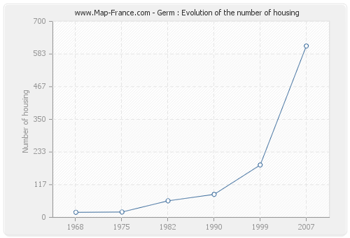 Germ : Evolution of the number of housing