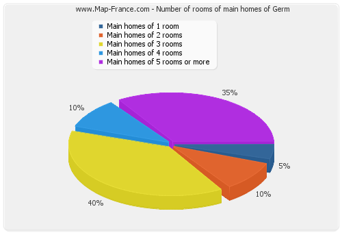 Number of rooms of main homes of Germ